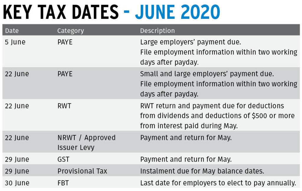 Key Dates Jun 20